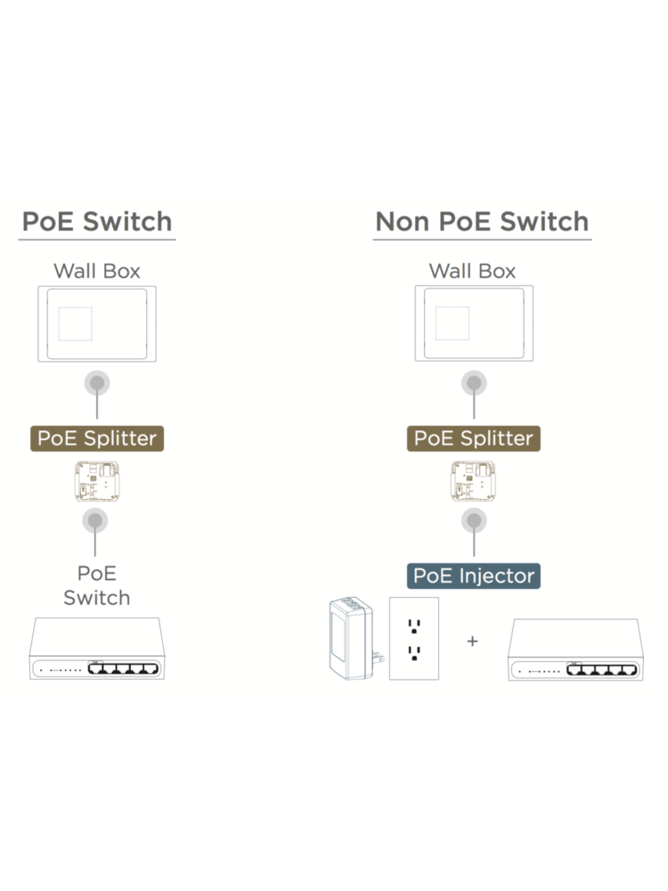 iPORT PoE Injector